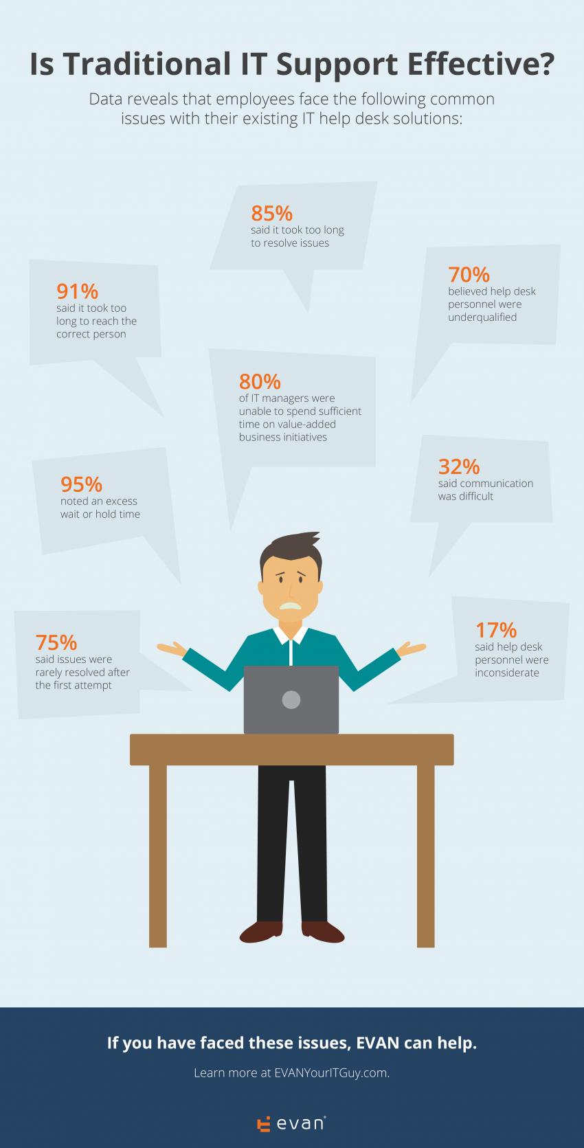 it-survey-infographic