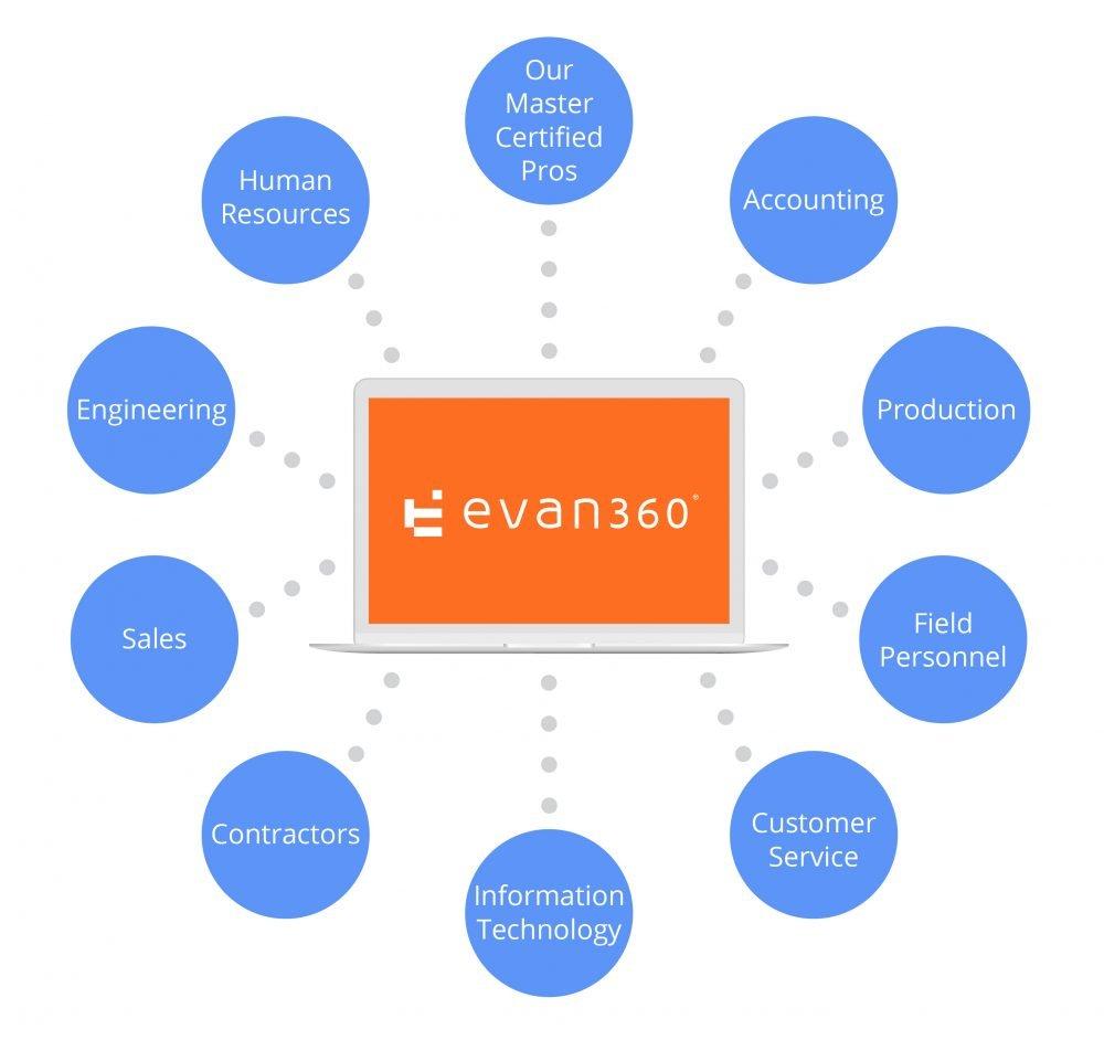 The EVAN360 Hub